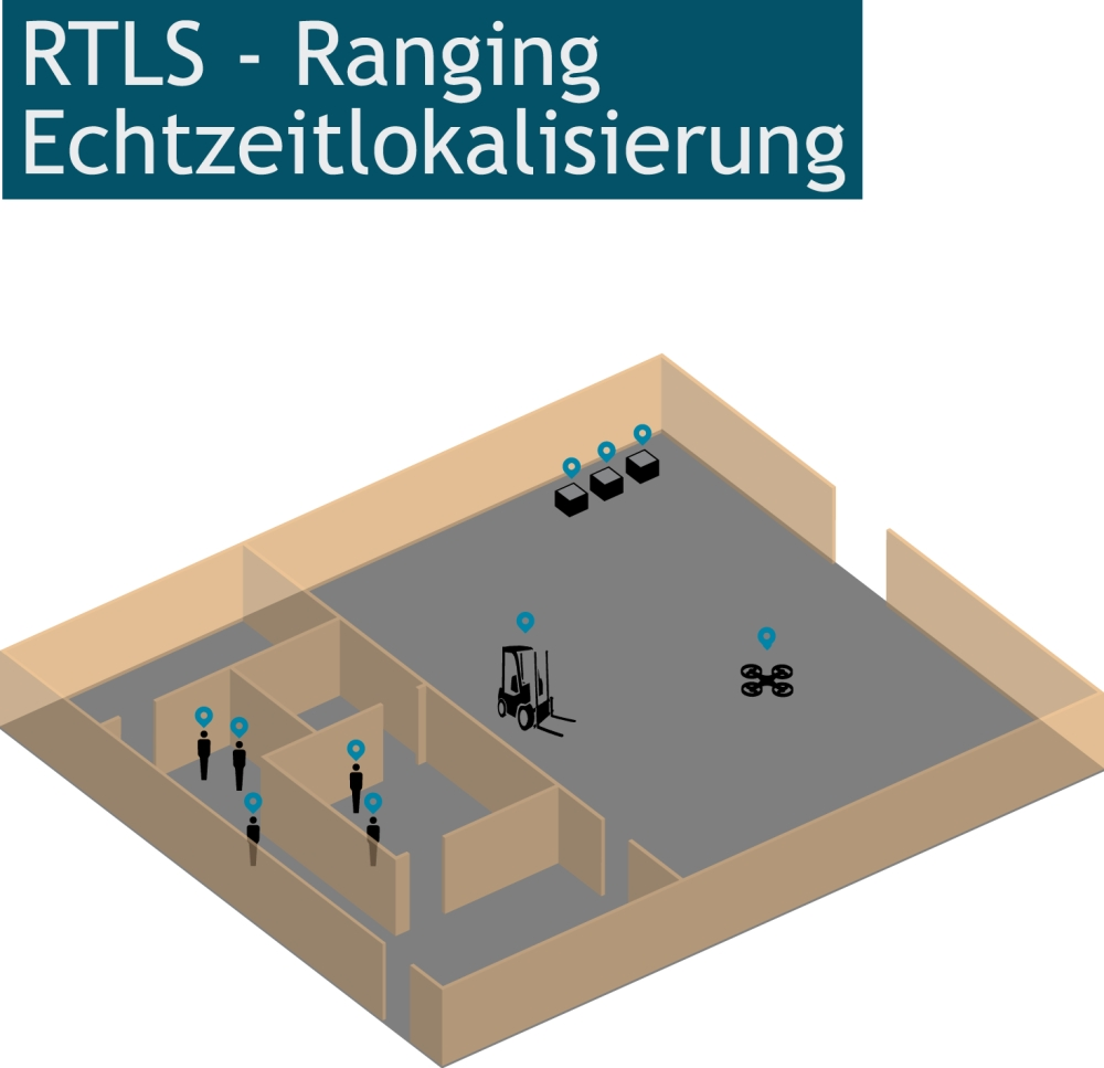 RTLS - Real Time Locating